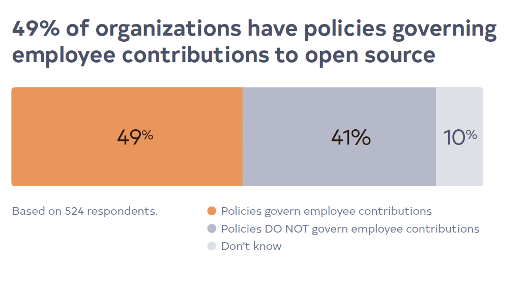 49% of organizations have policies governing employee contributions to open source