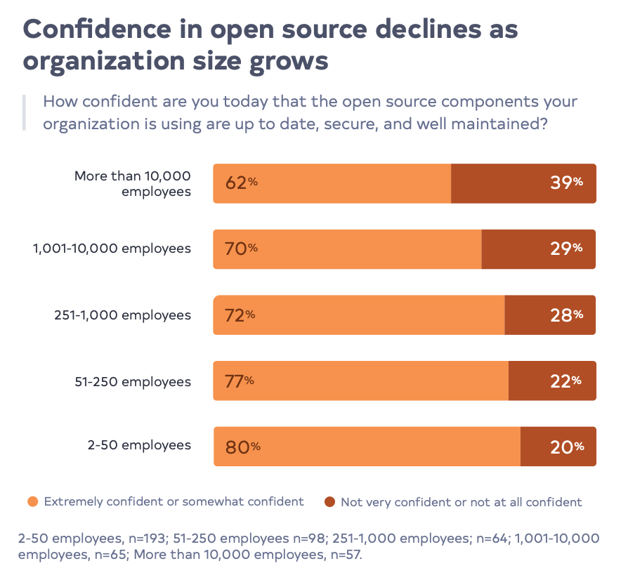 Confidence in open source declines as organization size grows