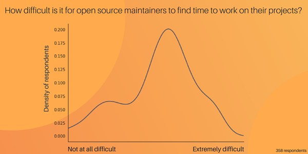 Difficulty of maintaining your projects