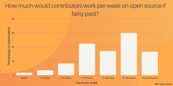 How much would maintainers work if fairly paid (1)