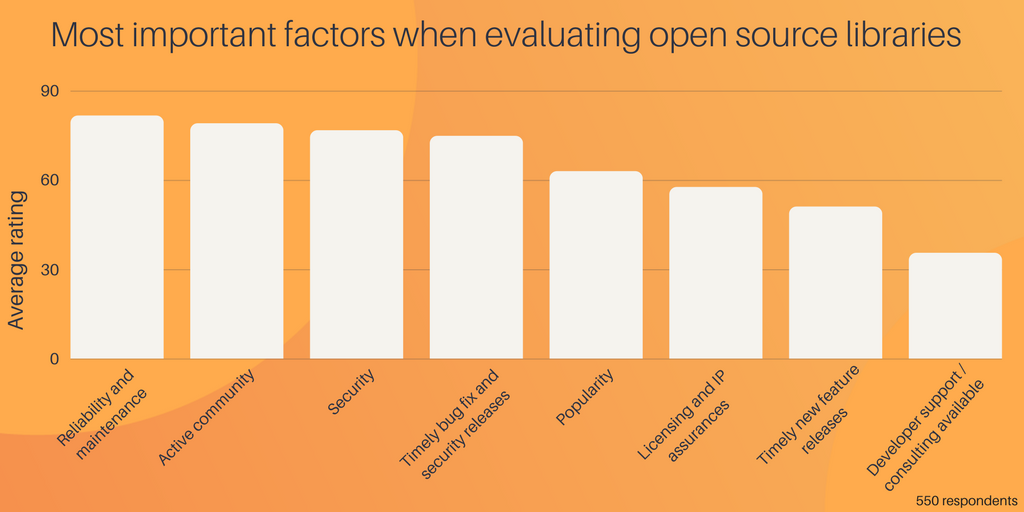 Most important factors when evaluating open source libraries (6)