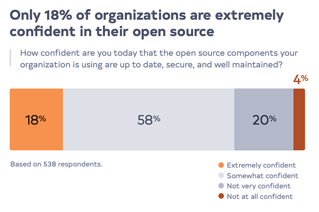 Only 18% of organizations are extremely confident in their open source