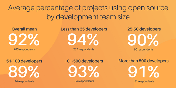 Survey Serial 1 - Average number of projects using open source (3)