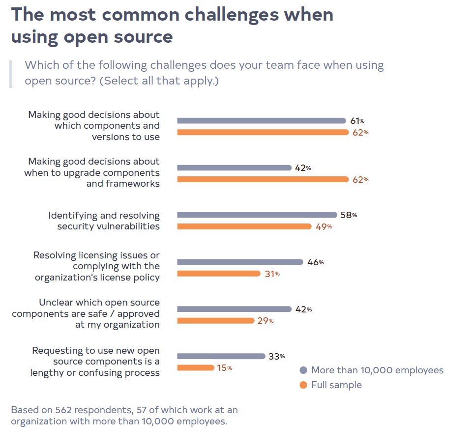 The most common challenges when using open source