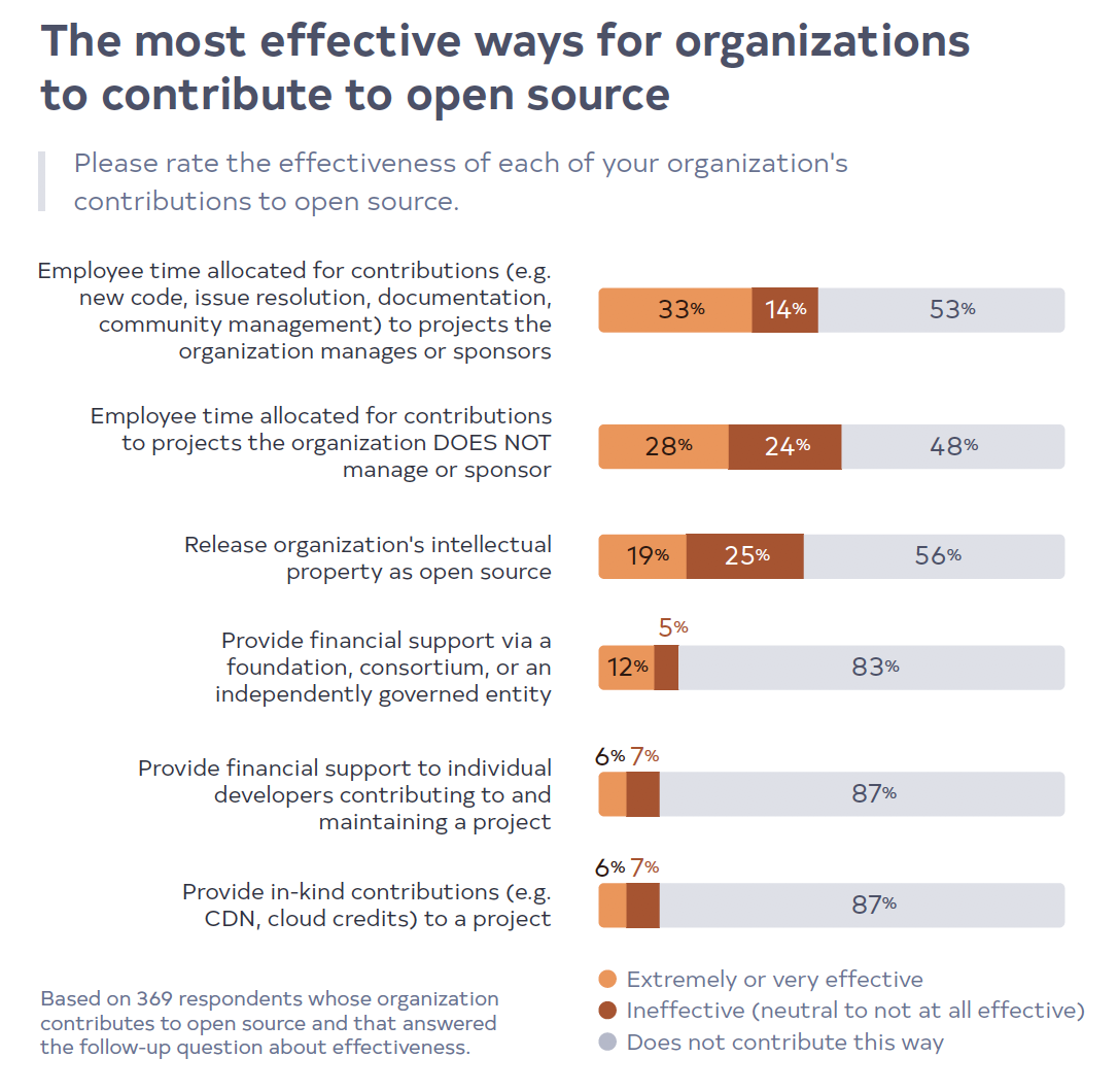 The most effective ways for organizations to contribute to open source