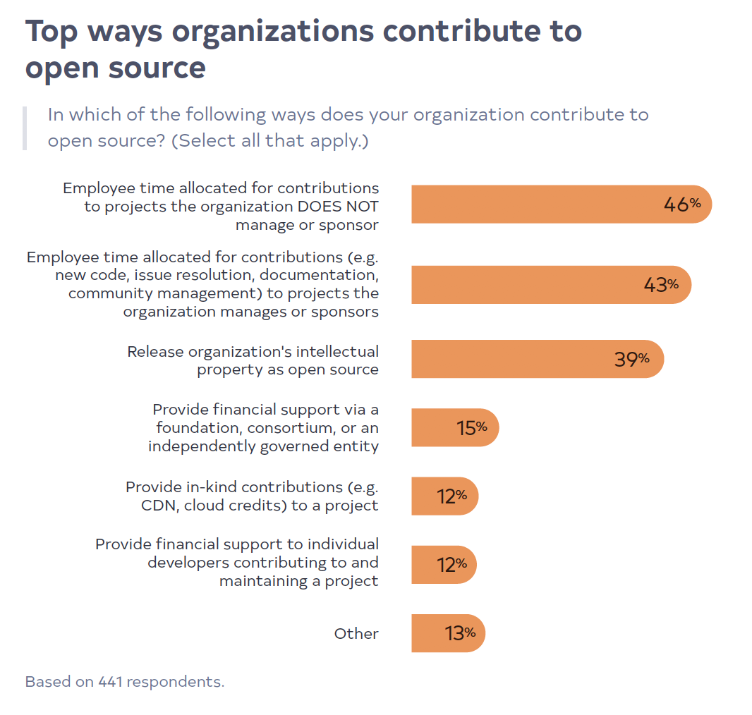 Top ways organizations contribute to open source