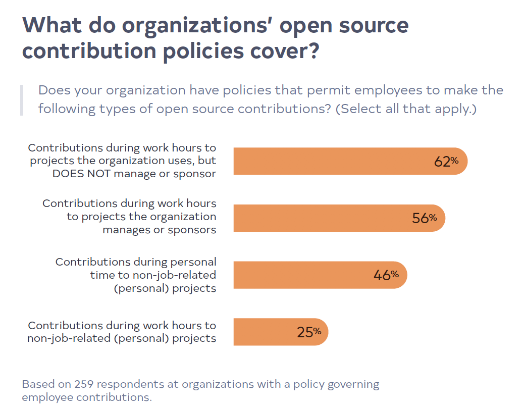 What do organizations' open source contribution policies cover