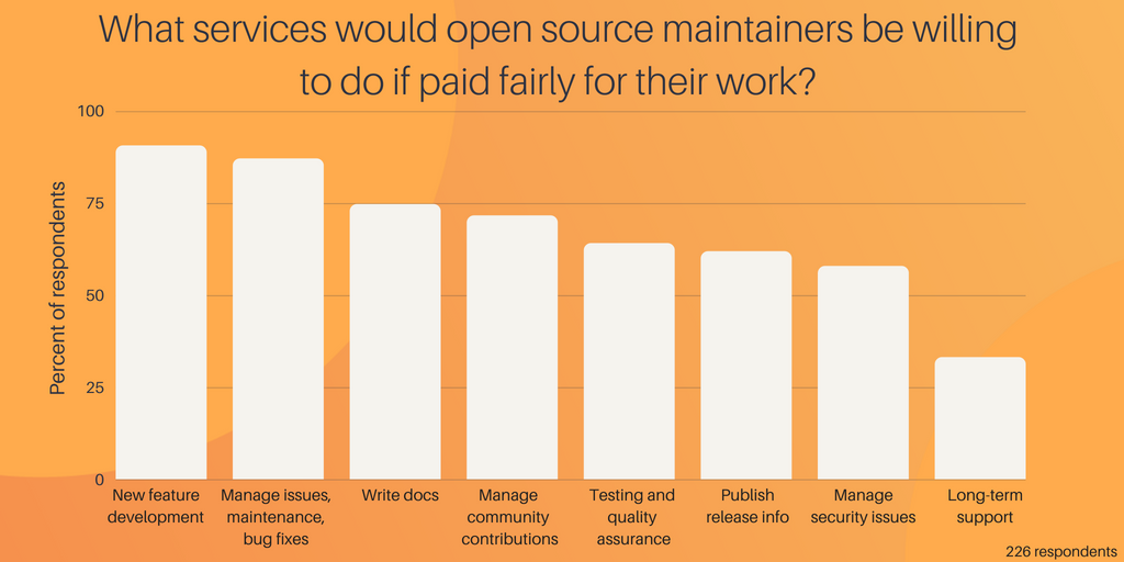 What will maintainers do if paid_