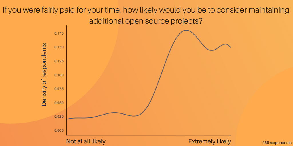 Willingness to work on more projects if paid