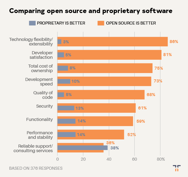 comparing-open-source-and-propiertary-software