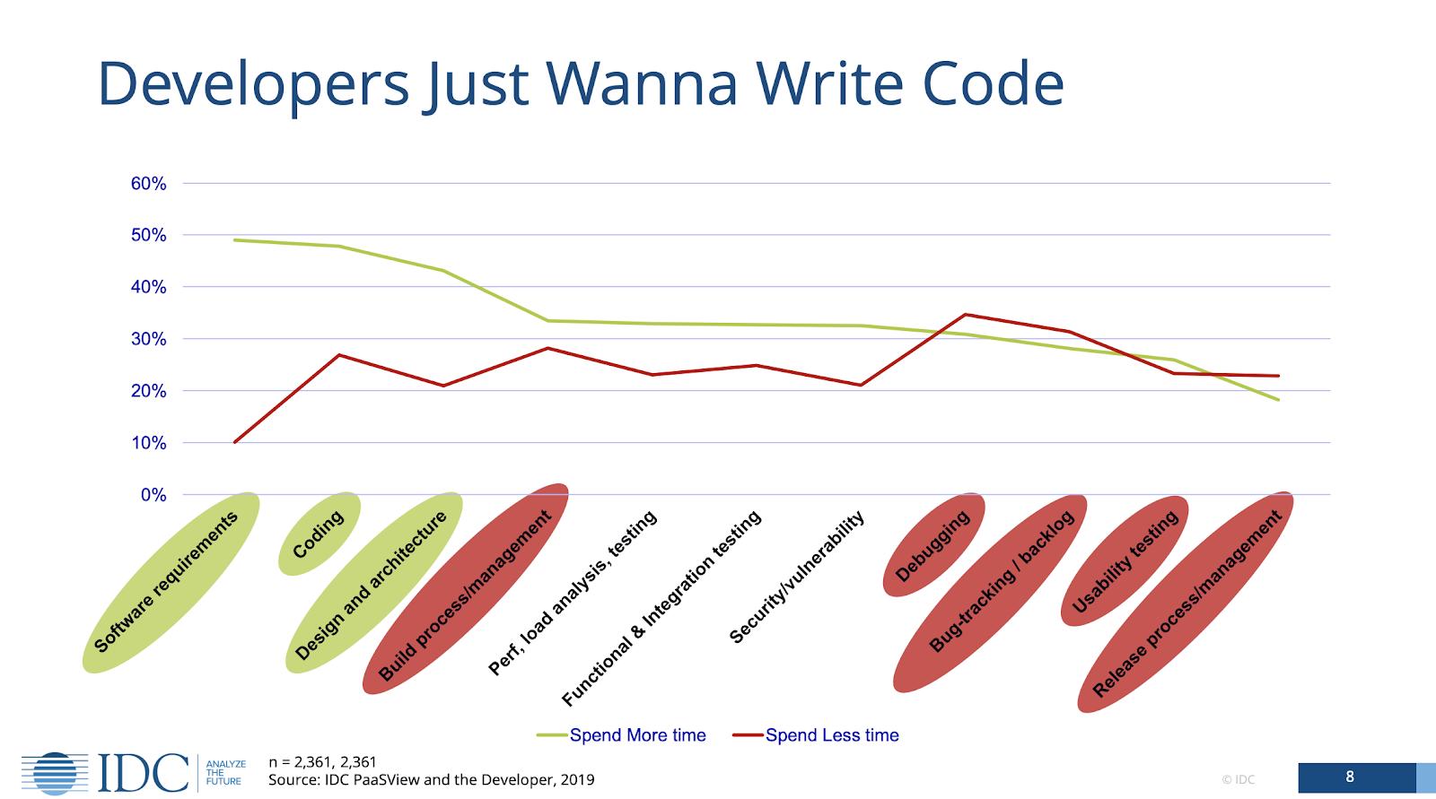 developers-just-wanna-write-code
