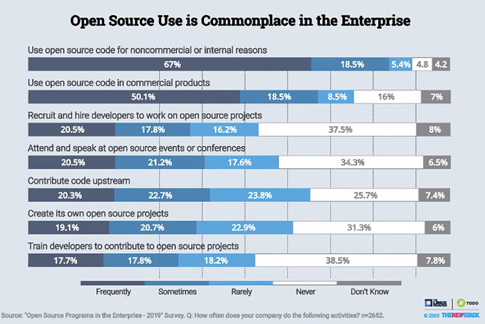 open-source-enterprise