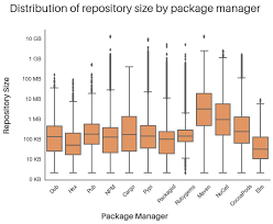 repository size by package manager