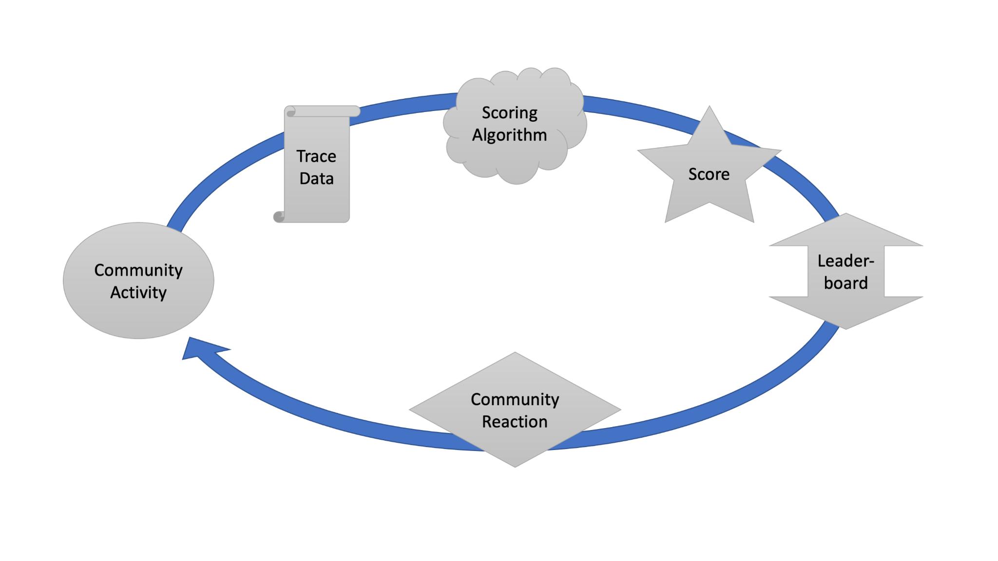 schematic-of-open-source-leaderboards