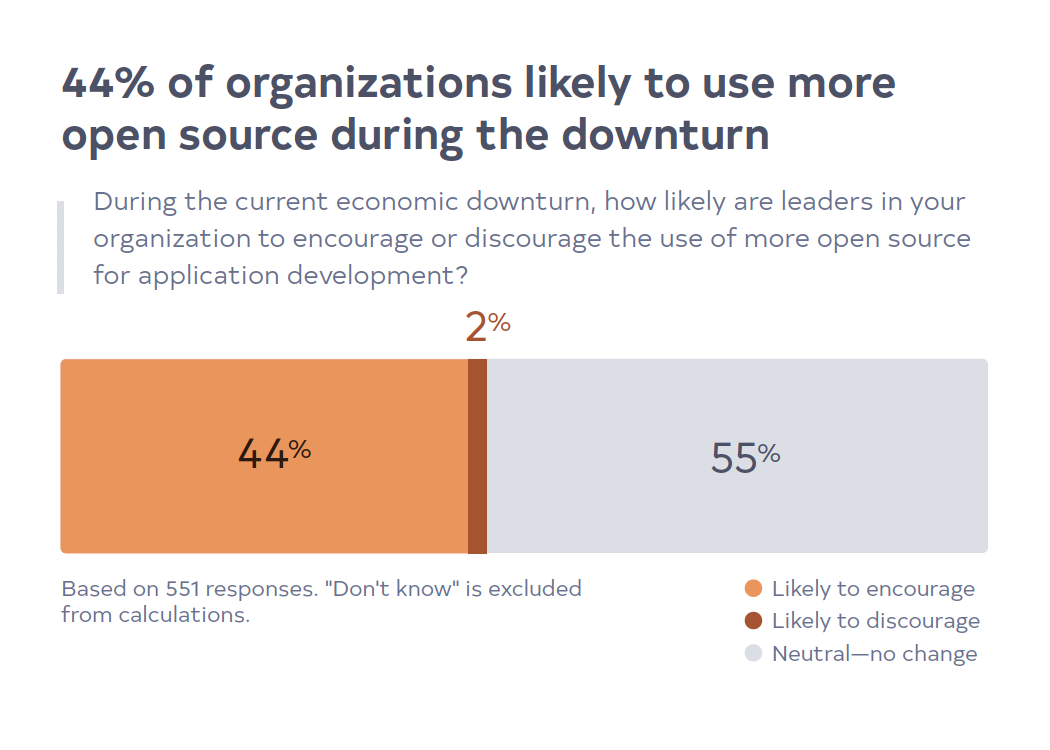 44% of organizations likely to use more open source during the downturn