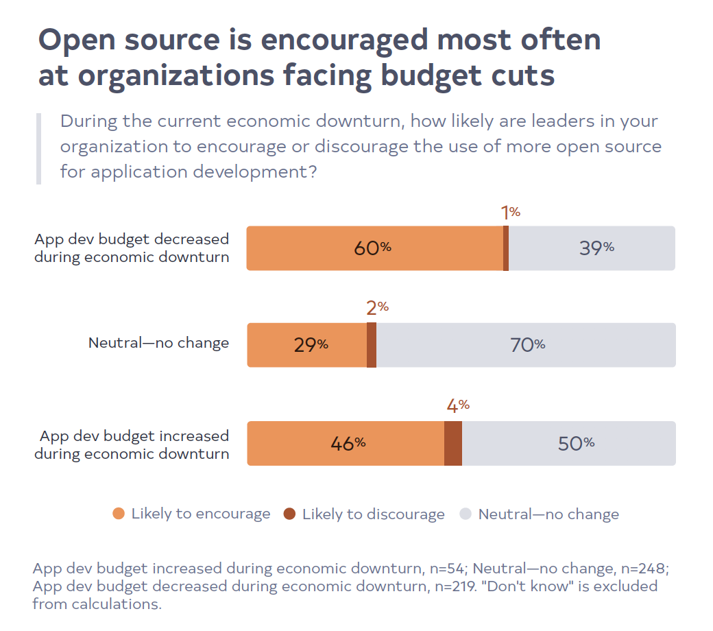 Open source is encouraged most often at organizations facing budget cuts
