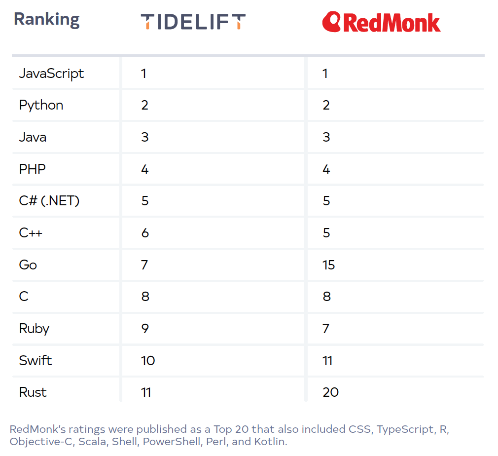 table-rank