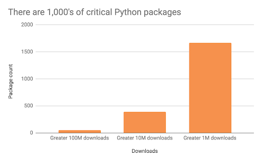 thousand-python-projects