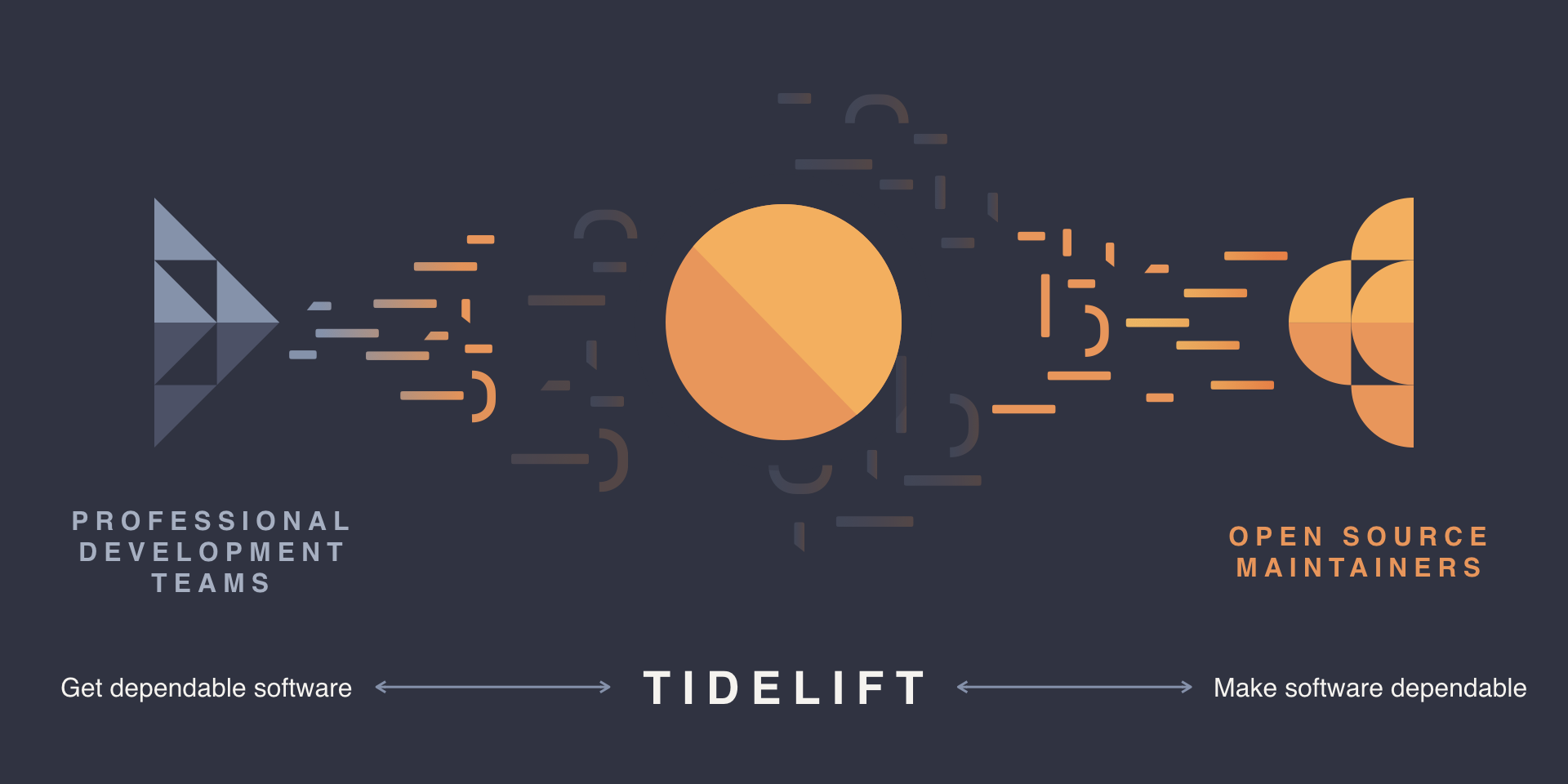 The Tidelift network