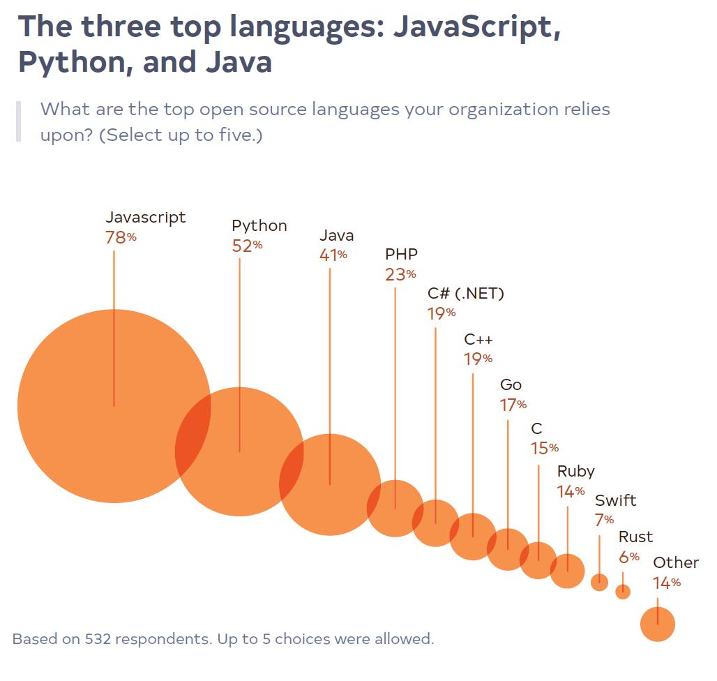 top-three-languages