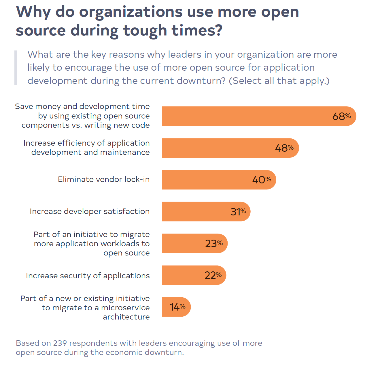 why-do-organizations-use-more-open-source-during-tough-times-2020survey-post-2-figure-1